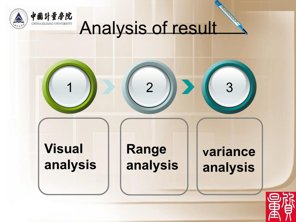 Analysis of result Visual analysis 1 Range analysis 2 v ariance analysis 3