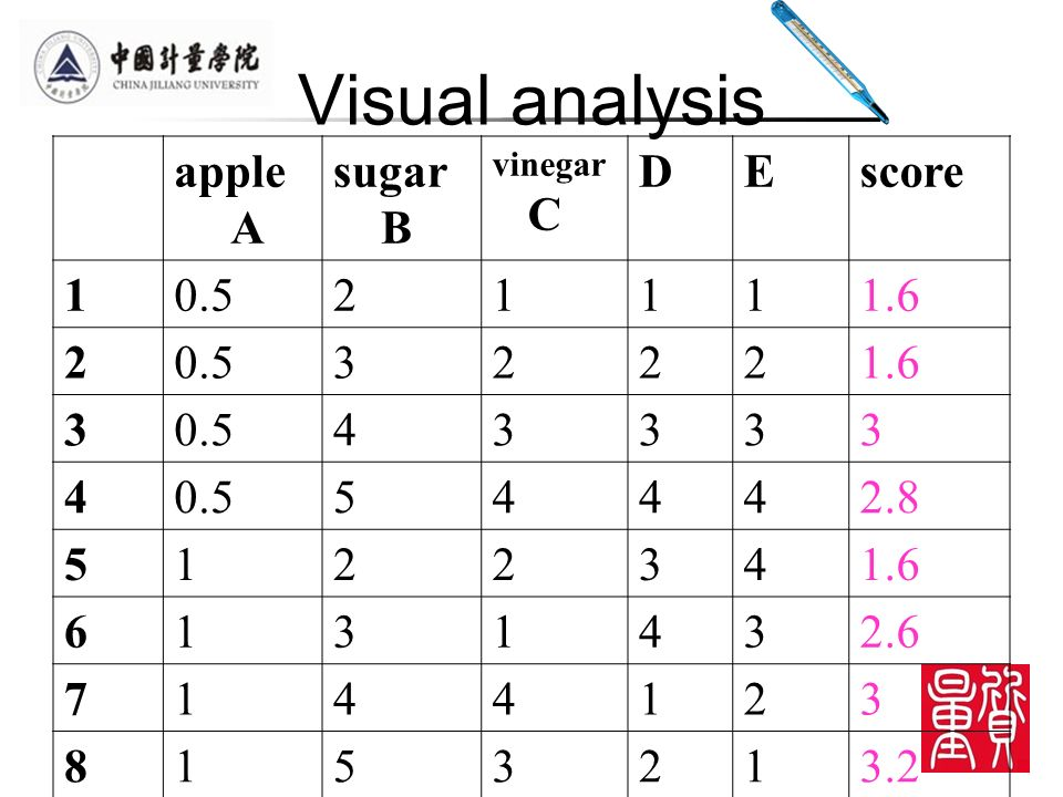 Visual analysis apple A sugar B vinegar C DEscore