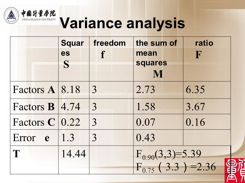 Variance analysis Squar es S freedom f the sum of mean squares M ratio F Factors A Factors B Factors C Error e T14.44F 0.90 (3,3)=5.39 F =2.36