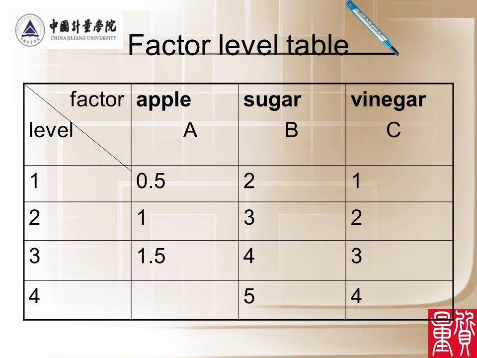 Visual analysis apple A sugar B vinegar C DEscore 10.521111.6 20.532221.6 30.543333 4 54442.8 5122341.6 6131432.6 7144123 8153213.2