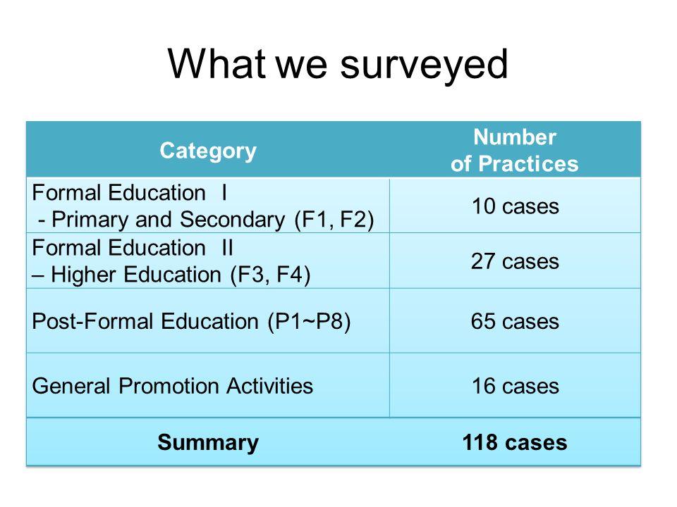 What we surveyed