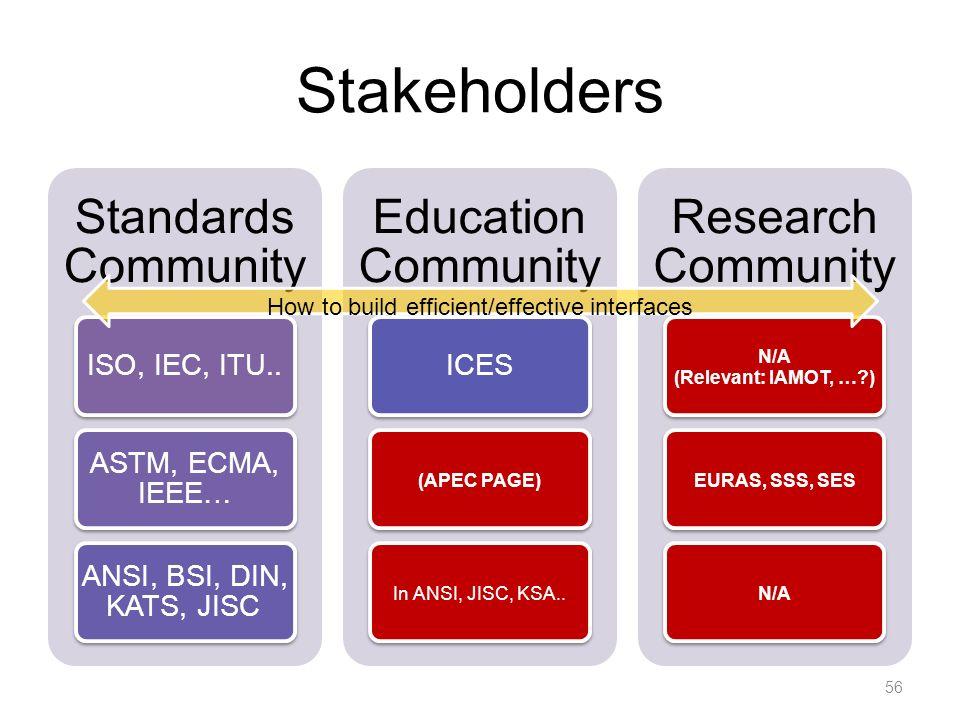 Stakeholders Standards Community ISO, IEC, ITU..