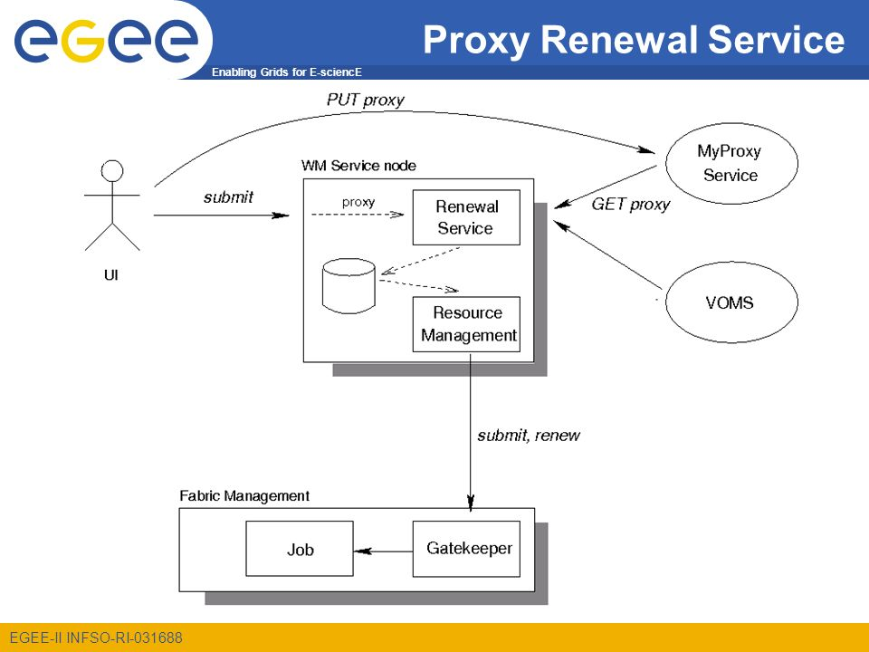 Enabling Grids for E-sciencE EGEE-II INFSO-RI-031688 Proxy Renewal Service
