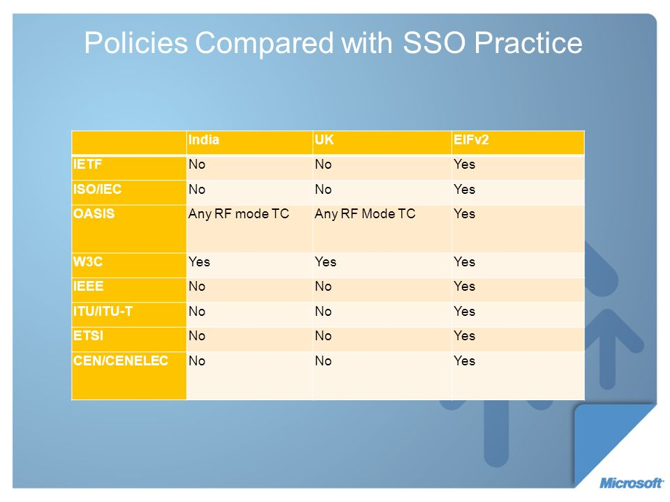 Policies Compared with SSO Practice IndiaUKEIFv2 IETFNo Yes ISO/IECNo Yes OASISAny RF mode TCAny RF Mode TCYes W3CYes IEEENo Yes ITU/ITU-TNo Yes ETSINo Yes CEN/CENELECNo Yes