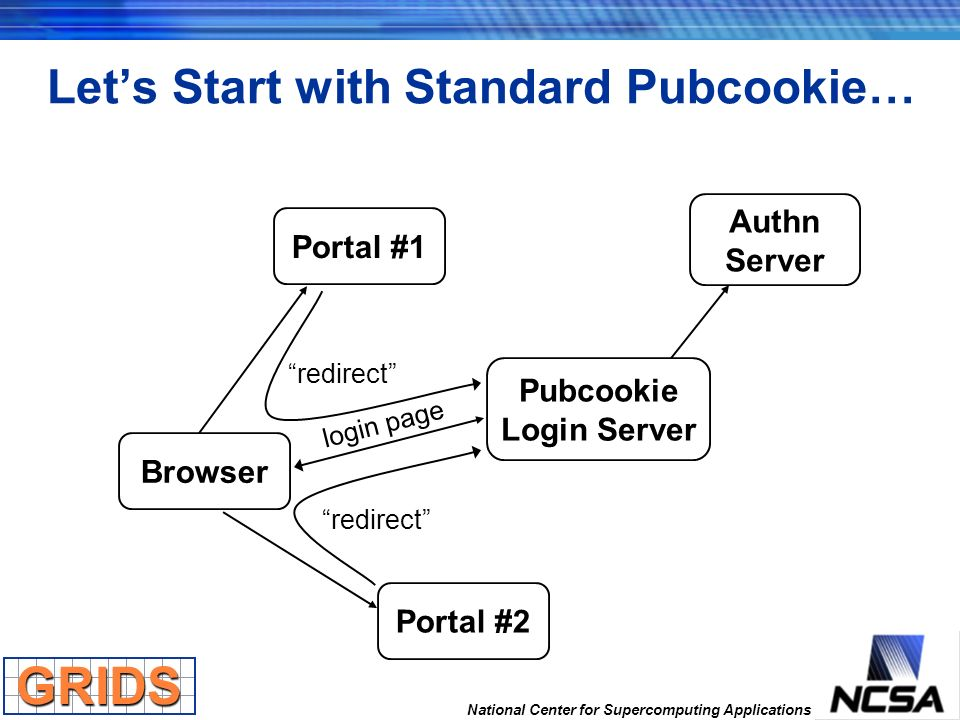 National Center for Supercomputing Applications Lets Start with Standard Pubcookie… Browser Portal #1 Portal #2 Pubcookie Login Server Authn Server re