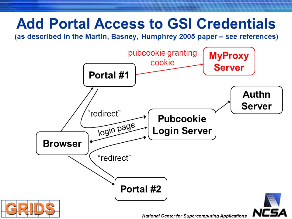 National Center for Supercomputing Applications Add Portal Access to GSI Credentials (as described in the Martin, Basney, Humphrey 2005 paper – see re
