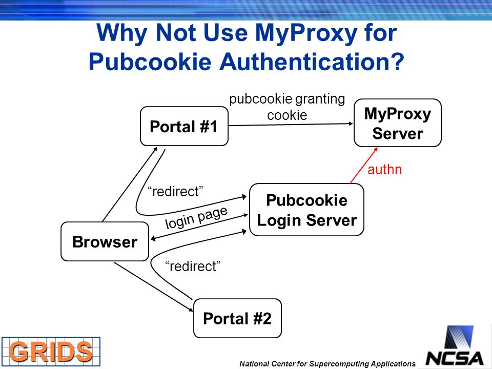 Why Not Use MyProxy for Pubcookie Authentication? Browser Portal #1 Portal #2 Pubcookie Login Server redirect login page MyProxy Server pubcookie gran