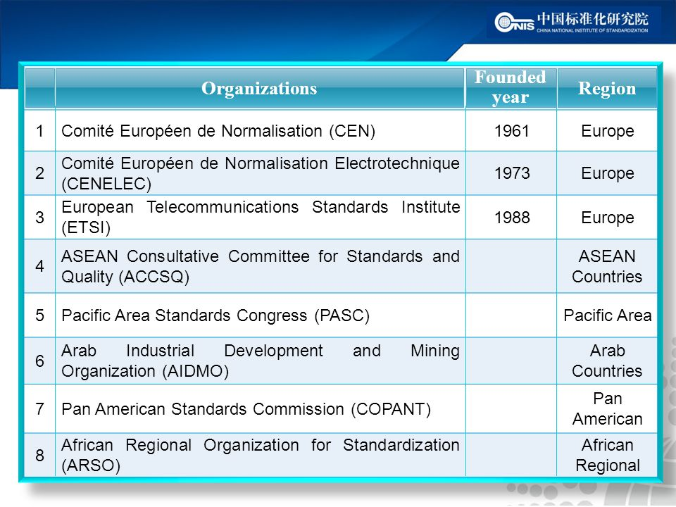 Organizations Founded Year Region 1Comité Européen de Normalisation (CEN)1961Europe 2 Comité Européen de Normalisation Electrotechnique (CENELEC) 1973Europe 3 European Telecommunications Standards Institute (ETSI) 1988Europe 4 ASEAN Consultative Committee for Standards and Quality (ACCSQ) ASEAN Countries 5Pacific Area Standards Congress (PASC)Pacific Area 6 Arab Industrial Development and Mining Organization (AIDMO) Arab Countries 7Pan American Standards Commission (COPANT) Pan American 8 African Regional Organization for Standardization (ARSO) African Regional Organizations Founded year Region