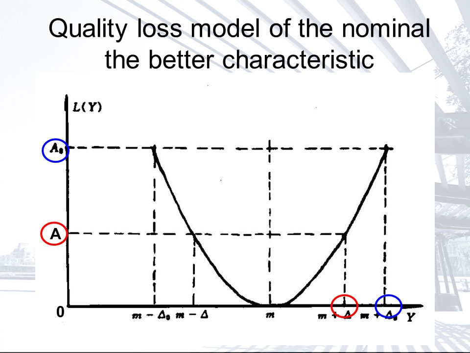 Quality loss model of the nominal the better characteristic A 0