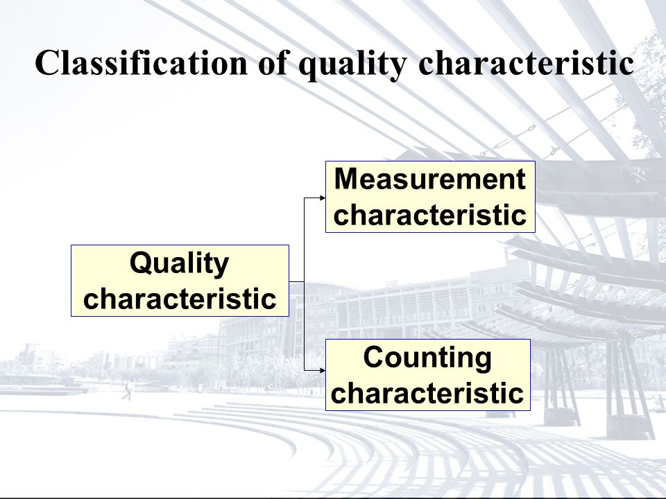Classification of quality characteristic Quality characteristic Measurement characteristic Counting characteristic