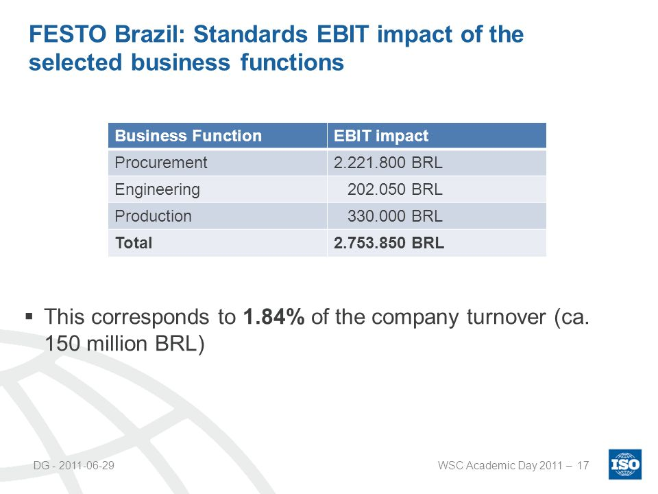 DG - 2011-06-29WSC Academic Day 2011 –17 FESTO Brazil: Standards EBIT impact of the selected business functions Business FunctionEBIT impact Procurement2.221.800 BRL Engineering 202.050 BRL Production 330.000 BRL Total2.753.850 BRL This corresponds to 1.84% of the company turnover (ca.