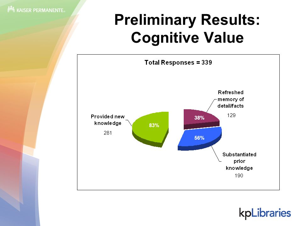 Preliminary Results: Cognitive Value 83% 38% 56% 281 129 190