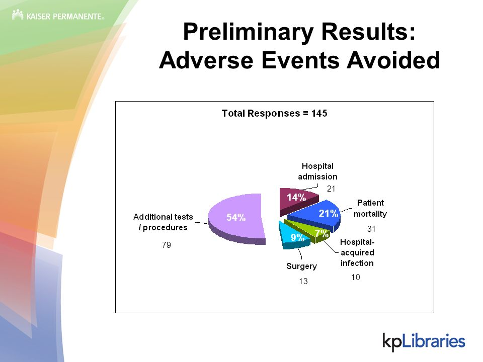 Preliminary Results: Adverse Events Avoided 79 13 21 31 10 54% 14% 21% 7% 9%