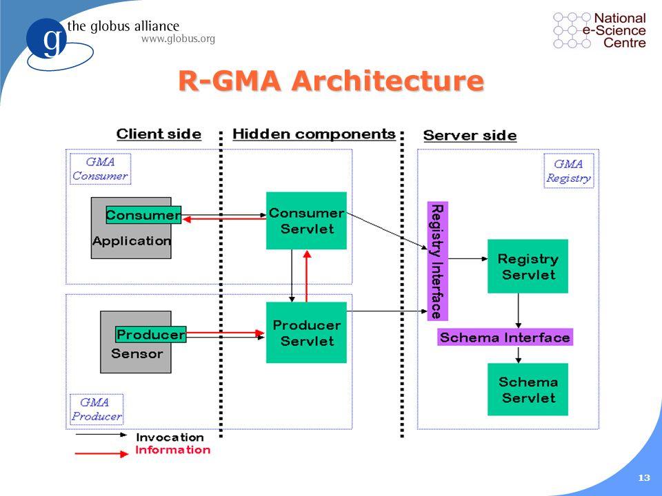 13 R-GMA Architecture