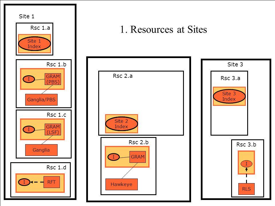 61 Site 3 Index Rsc 3.a RLS I Rsc 3.b Site 1 Rsc 2.a Hawkeye Rsc 2.b GRAM I Site 2 Index Ganglia Rsc 1.c GRAM (LSF) I Rsc 1.a Ganglia/PBS Rsc 1.b GRAM