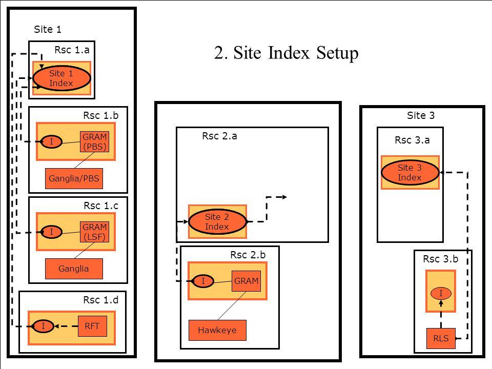 62 Site 3 Index Rsc 3.a RLS I Rsc 3.b Site 1 Rsc 2.a Hawkeye Rsc 2.b GRAM I Site 2 Index Ganglia Rsc 1.c GRAM (LSF) I Rsc 1.a Ganglia/PBS Rsc 1.b GRAM
