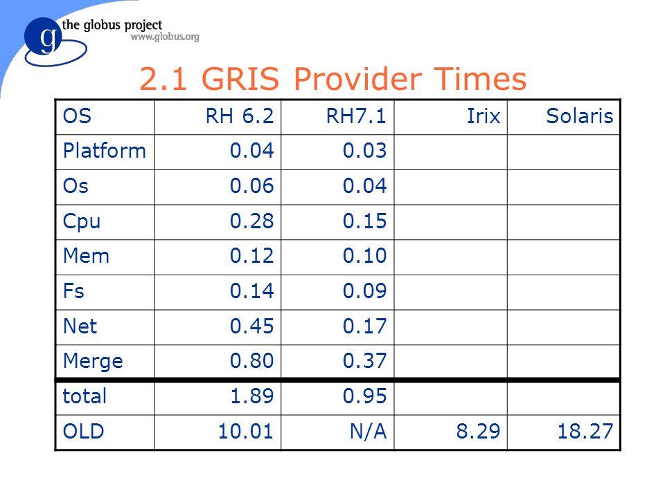 2.1 GRIS Provider Times OSRH 6.2RH7.1IrixSolaris Platform0.040.03 Os0.060.04 Cpu0.280.15 Mem0.120.10 Fs0.140.09 Net0.450.17 Merge0.800.37 total1.890.95 OLD10.01N/A8.2918.27