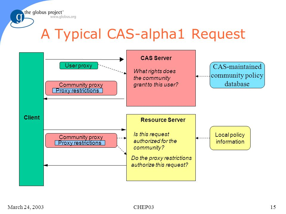 March 24, 2003 CHEP0315 A Typical CAS-alpha1 Request CAS Server What rights does the community grant to this user? Client Resource Server Do the proxy