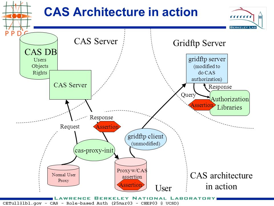 CETull@lbl.gov - CAS - Role-based Auth (25mar03 - CHEP03 @ UCSD) Normal User Proxy Proxy w/CAS assertion CAS DB Users Objects Rights cas-proxy-init gridftp client (unmodified) gridftp server (modified to do CAS authorization) Authorization Libraries CAS architecture in action CAS Server Gridftp Server CAS Server Request Response Assertion Query Response User CAS Architecture in action