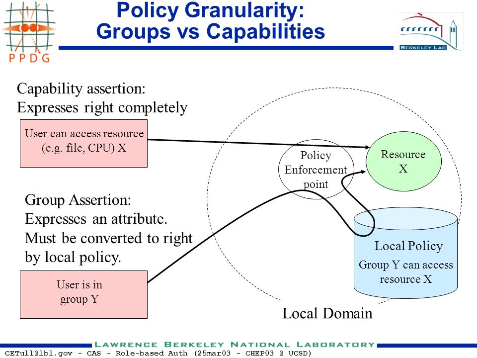 CETull@lbl.gov - CAS - Role-based Auth (25mar03 - CHEP03 @ UCSD) User is in group Y Policy Granularity: Groups vs Capabilities Capability assertion: E
