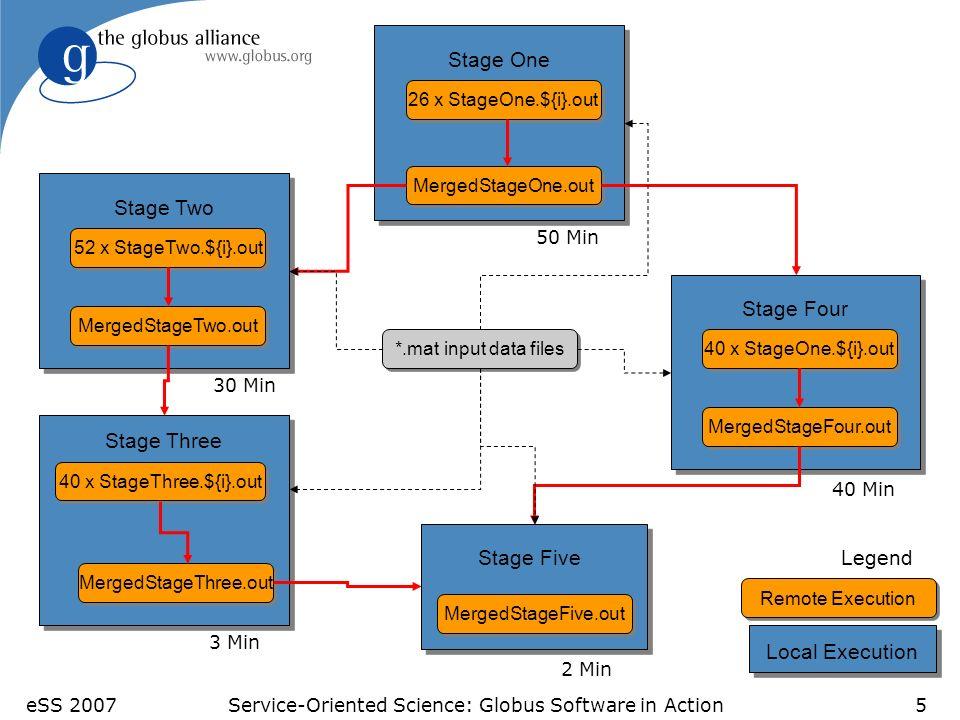 eSS 2007Service-Oriented Science: Globus Software in Action16 Other Applications Application#Jobs/computationLevels ATLAS* HEP Event Simulation 500K1 fMRI DBIC* AIRSN Image Processing 100s12 FOAM Ocean/Atmosphere Model 2000 (core app runs 250 8-CPU jobs) 3 GADU* Genomics: (14 million seq.