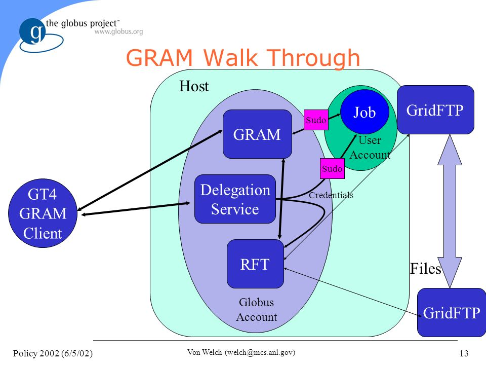 Policy 2002 (6/5/02) Von Welch (welch@mcs.anl.gov) 13 GRAM Walk Through GRAM Delegation Service RFT GridFTP Files Job Host Globus Account GT4 GRAM Client Credentials Sudo User Account