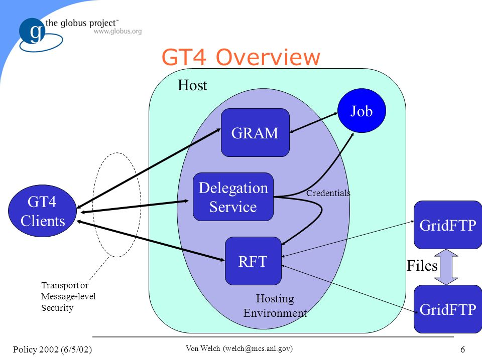 Policy 2002 (6/5/02) Von Welch (welch@mcs.anl.gov) 6 GT4 Overview GRAM Delegation Service RFT GridFTP Files Job Host Hosting Environment GT4 Clients Transport or Message-level Security Credentials