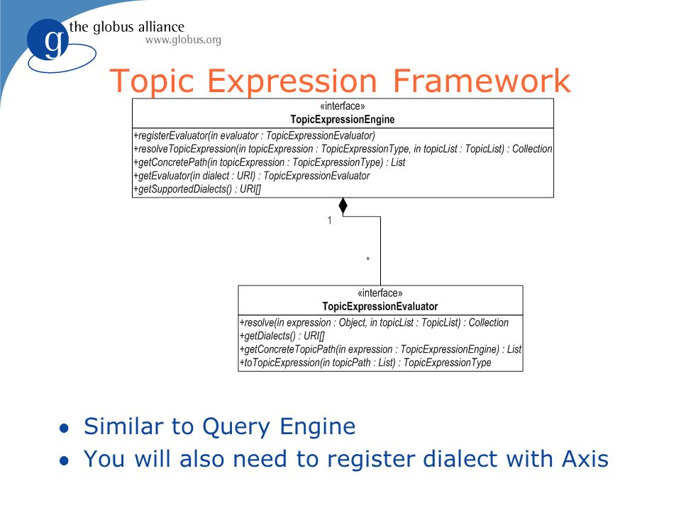 Topic Expression Framework l Similar to Query Engine l You will also need to register dialect with Axis