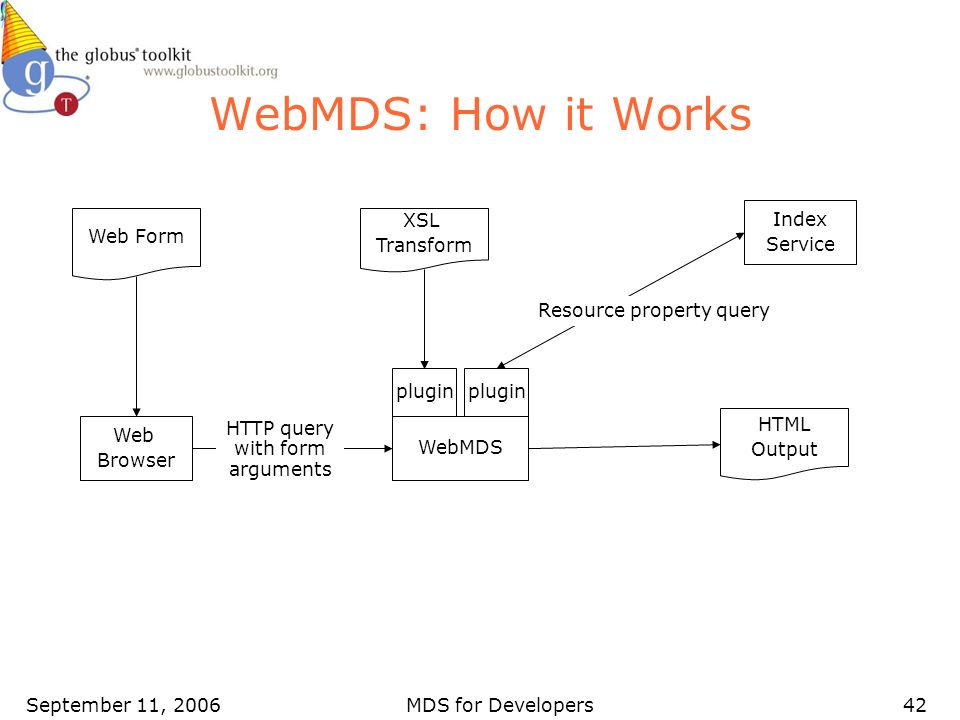 September 11, 2006MDS for Developers42 WebMDS: How it Works Web Browser Web Form WebMDS plugin XSL Transform Index Service HTML Output Resource property query HTTP query with form arguments