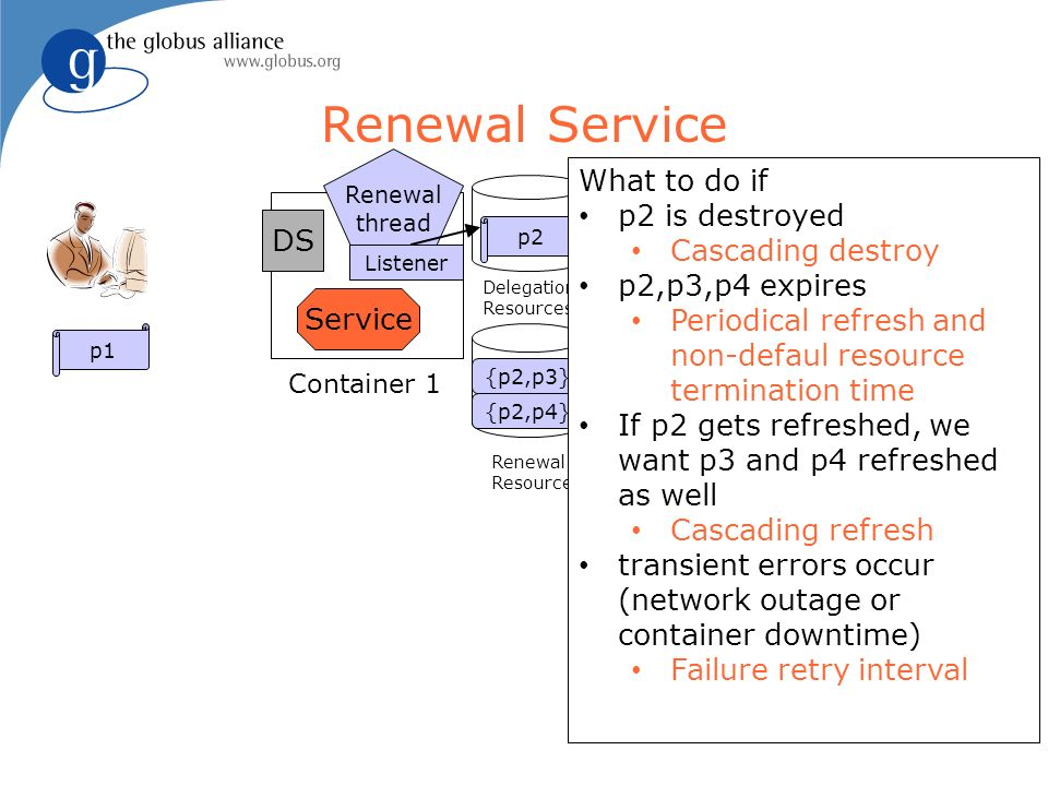Service Container 1 Container 2 p1 p2p3 Container 3 p4 Renewal thread {p2,p3} {p2,p4} DS Delegation Resources Renewal Resources Delegation Resources Listener Renewal Service Service What to do if p2 is destroyed Cascading destroy p2,p3,p4 expires Periodical refresh and non-defaul resource termination time If p2 gets refreshed, we want p3 and p4 refreshed as well Cascading refresh transient errors occur (network outage or container downtime) Failure retry interval
