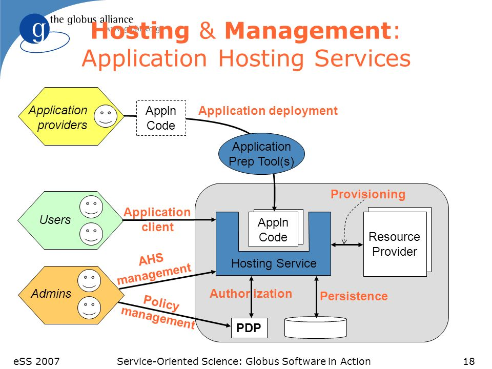 eSS 2007Service-Oriented Science: Globus Software in Action18 Hosting & Management: Application Hosting Services Resource Provider Appln Code Appln Co