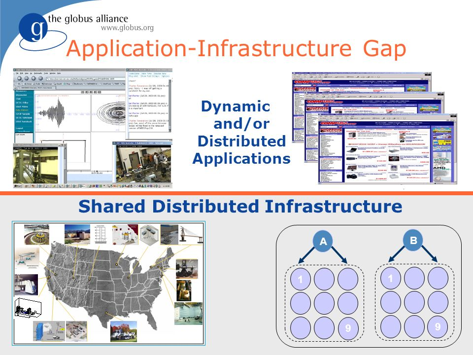 eSS 2007Service-Oriented Science: Globus Software in Action21 Application-Infrastructure Gap Dynamic and/or Distributed Applications A 1 B 1 9 9 Shared Distributed Infrastructure