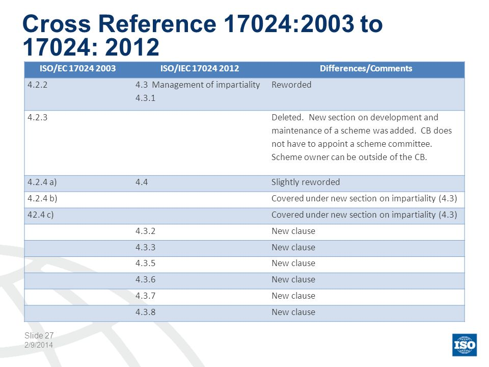 Cross Reference 17024:2003 to 17024: 2012 2/9/2014 Slide 27 ISO/EC 17024 2003ISO/IEC 17024 2012Differences/Comments 4.2.2 4.3 Management of impartiali