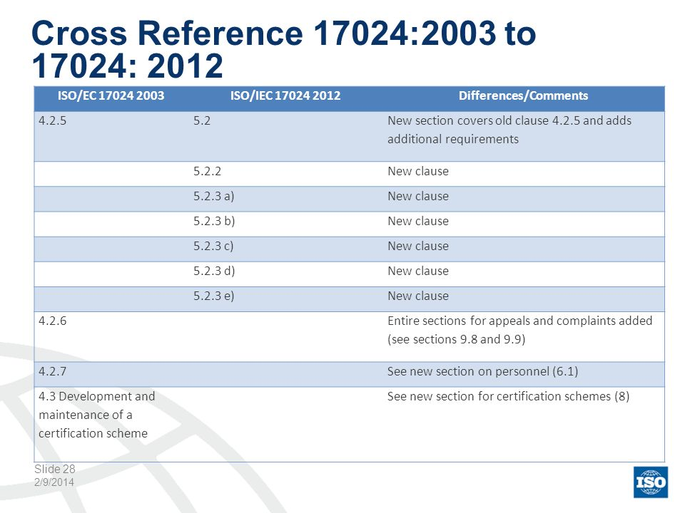 Cross Reference 17024:2003 to 17024: 2012 2/9/2014 Slide 28 ISO/EC 17024 2003ISO/IEC 17024 2012Differences/Comments 4.2.55.2 New section covers old cl