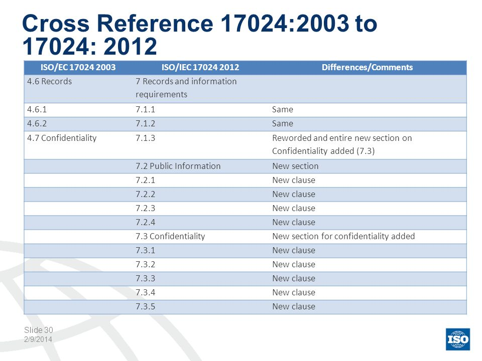 Cross Reference 17024:2003 to 17024: 2012 2/9/2014 Slide 30 ISO/EC 17024 2003ISO/IEC 17024 2012Differences/Comments 4.6 Records 7 Records and informat