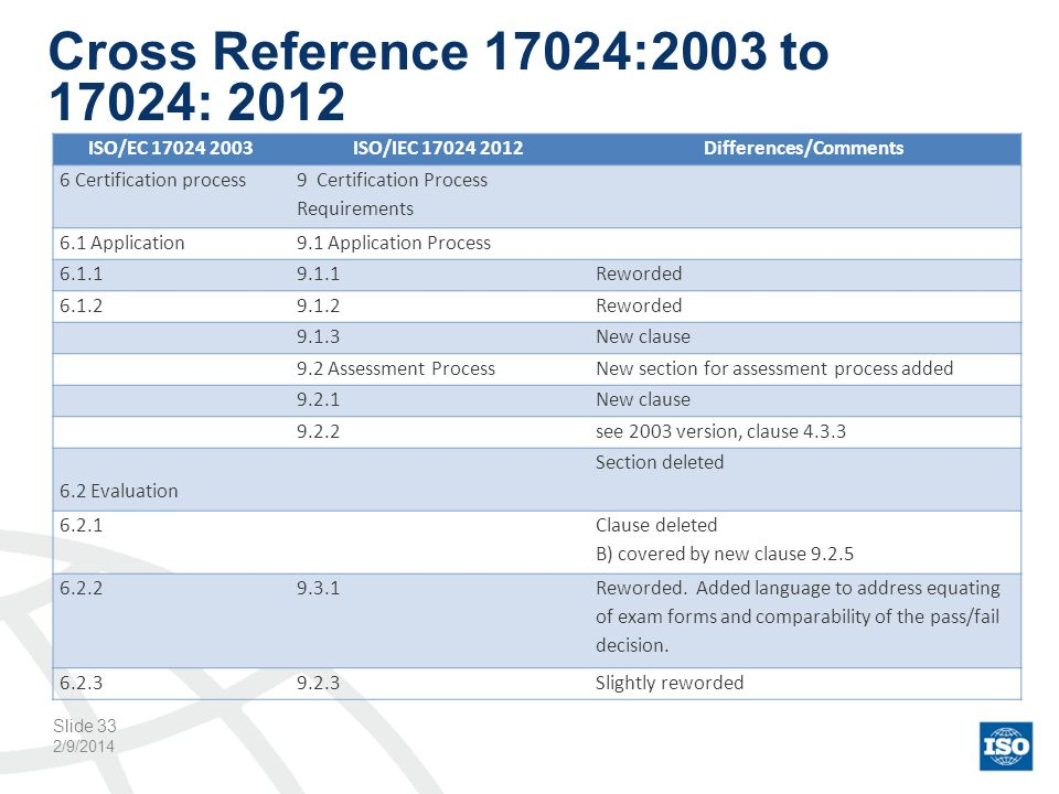 Cross Reference 17024:2003 to 17024: 2012 2/9/2014 Slide 33 ISO/EC 17024 2003ISO/IEC 17024 2012Differences/Comments 6 Certification process 9 Certific