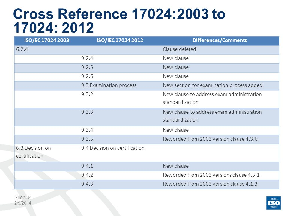 Cross Reference 17024:2003 to 17024: 2012 2/9/2014 Slide 34 ISO/EC 17024 2003ISO/IEC 17024 2012Differences/Comments 6.2.4Clause deleted 9.2.4New claus