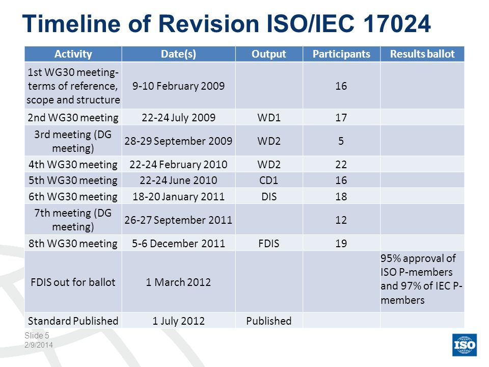 Timeline of Revision ISO/IEC 17024 2/9/2014 ActivityDate(s)OutputParticipantsResults ballot 1st WG30 meeting- terms of reference, scope and structure