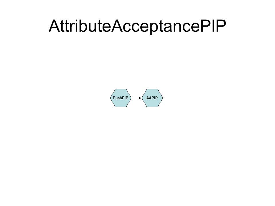 AttributeAcceptancePIP PushPIPAAPIP