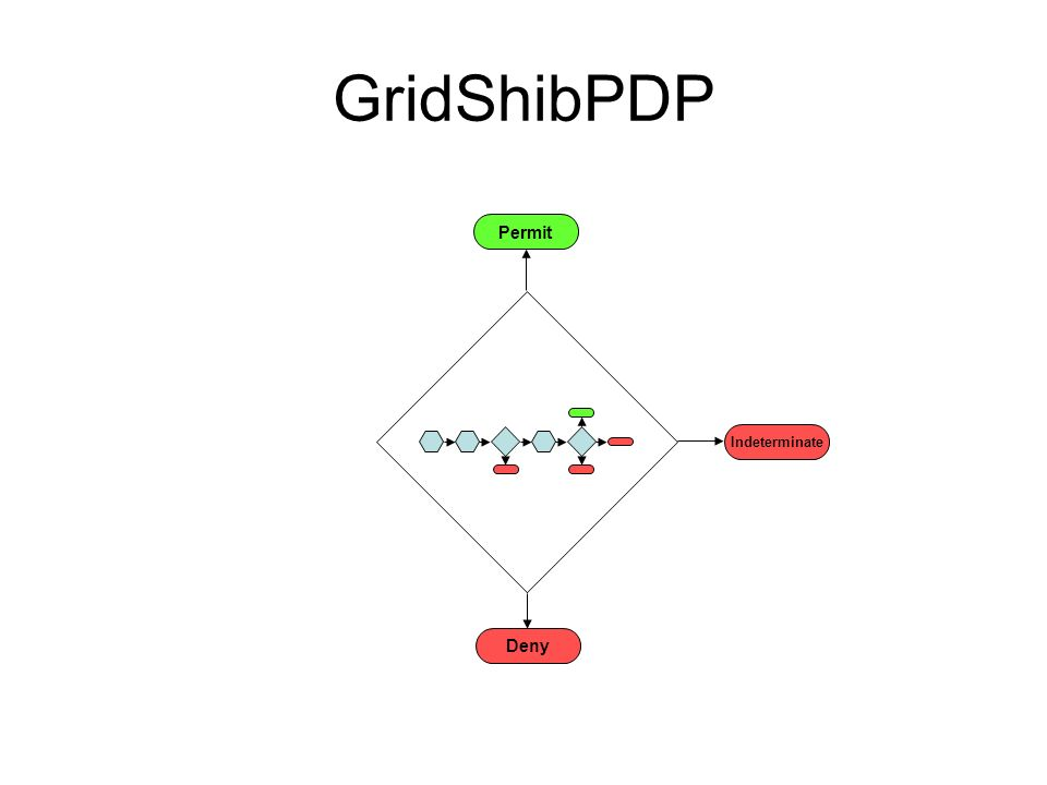 GridShibPDP Deny Permit Indeterminate
