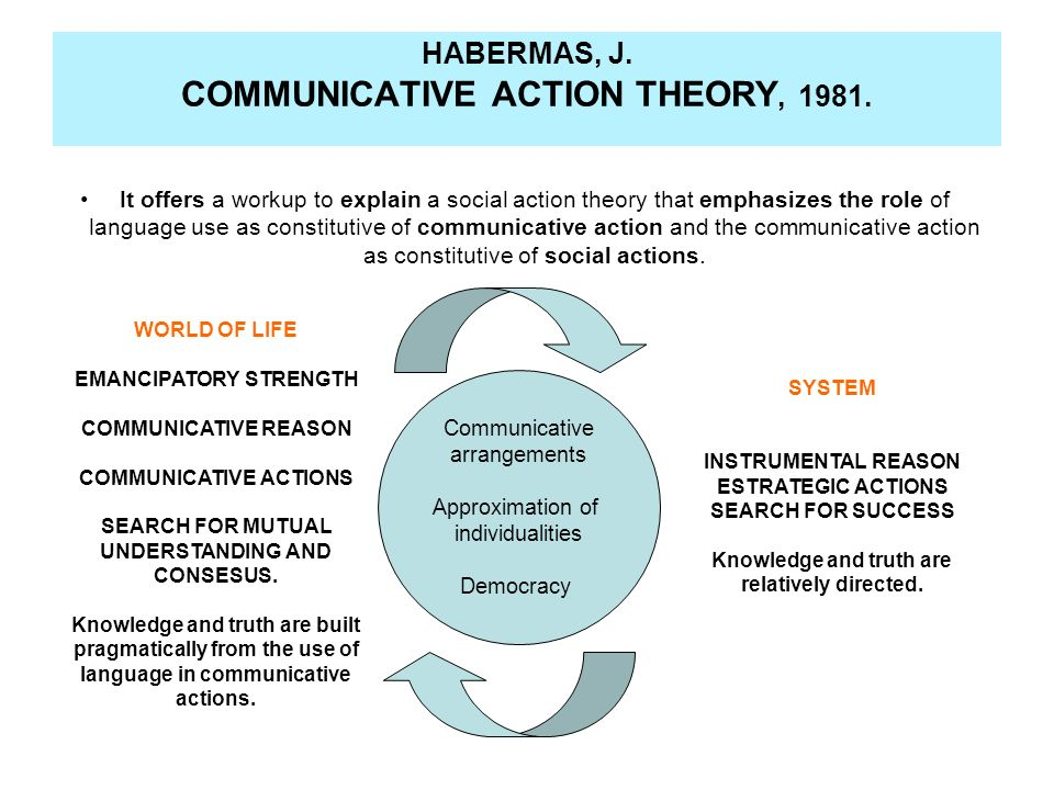 HABERMAS, J. COMMUNICATIVE ACTION THEORY, 1981. It offers a workup to explain a social action theory that emphasizes the role of language use as const