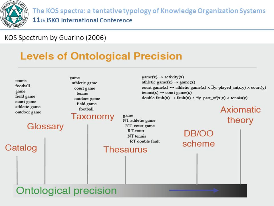 The KOS spectra: a tentative typology of Knowledge Organization Systems 11 th ISKO International Conference KOS Spectrum by Guarino (2006)