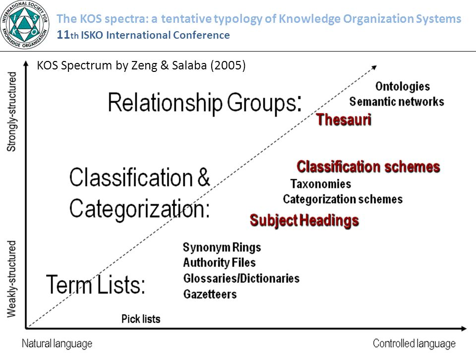 The KOS spectra: a tentative typology of Knowledge Organization Systems 11 th ISKO International Conference KOS Spectrum by Zeng & Salaba (2005)