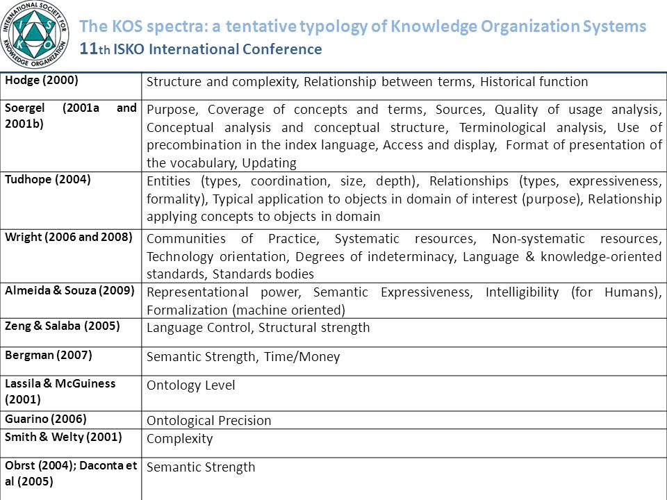 The KOS spectra: a tentative typology of Knowledge Organization Systems 11 th ISKO International Conference Hodge (2000) Structure and complexity, Rel