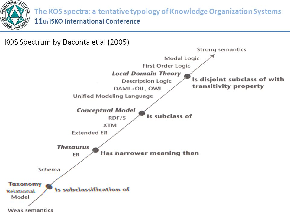 The KOS spectra: a tentative typology of Knowledge Organization Systems 11 th ISKO International Conference KOS Spectrum by Daconta et al (2005)