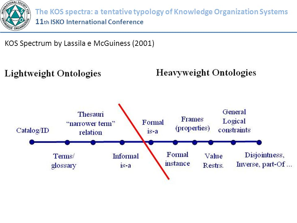 The KOS spectra: a tentative typology of Knowledge Organization Systems 11 th ISKO International Conference KOS Spectrum by Lassila e McGuiness (2001)