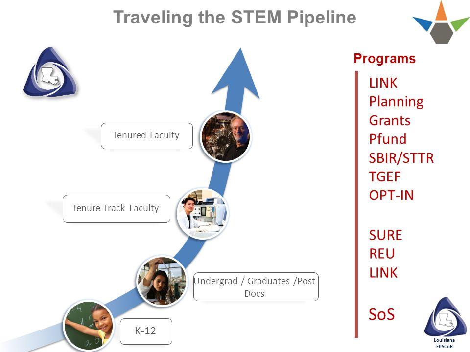 Louisiana EPSCoR Traveling the STEM Pipeline SURE REU LINK SoS LINK Planning Grants Pfund SBIR/STTR TGEF OPT-IN Programs Tenured Faculty K-12 Undergra