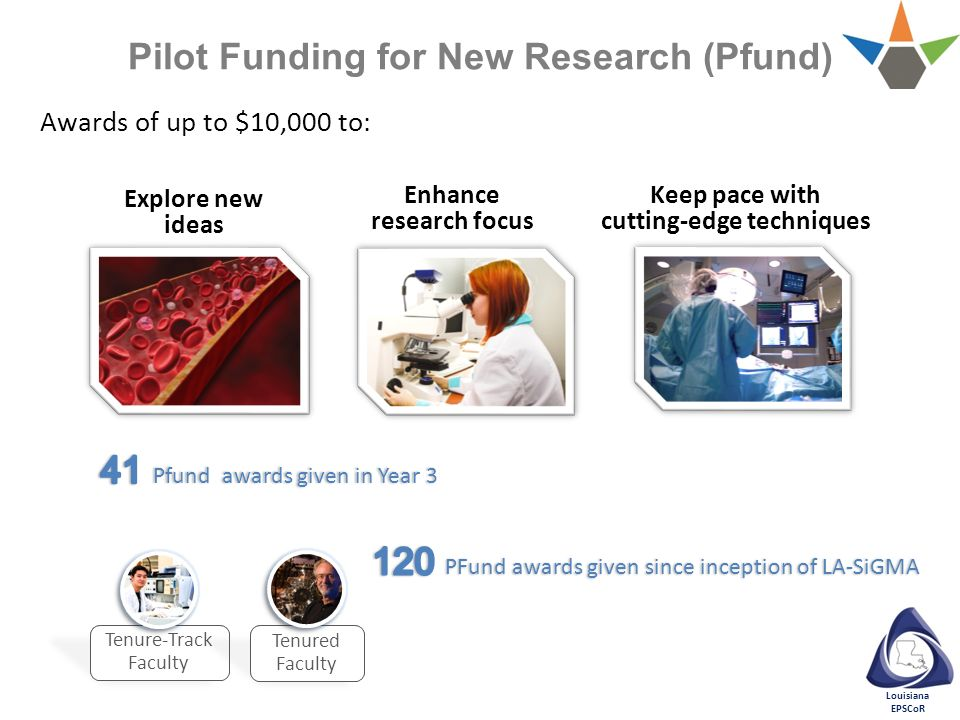 Louisiana EPSCoR Awards of up to $10,000 to: Pilot Funding for New Research (Pfund) Tenure-Track Faculty Tenured Faculty Enhance research focus Explor