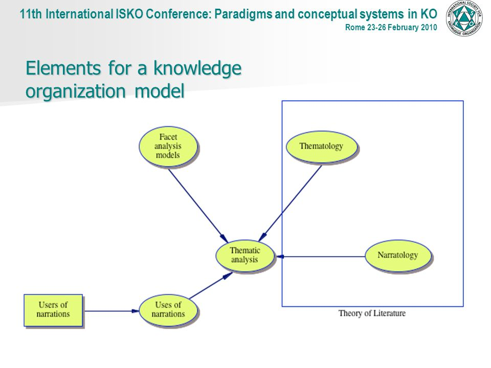 Elements for a knowledge organization model