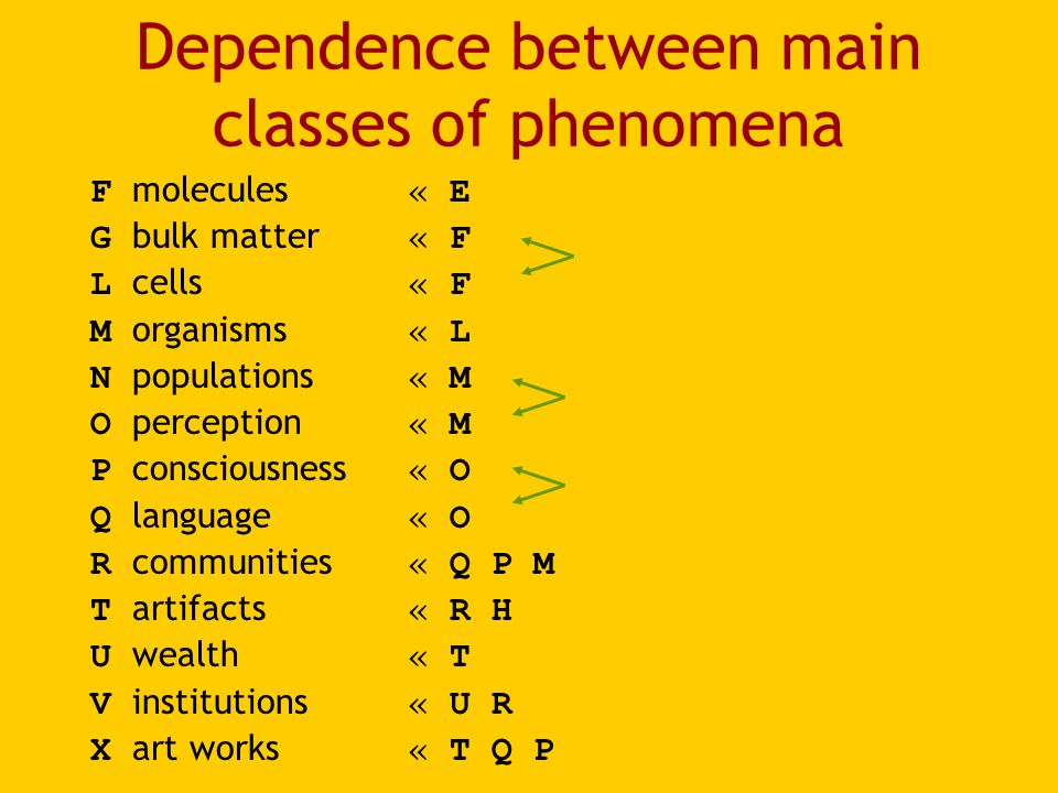 Dependence between main classes of phenomena F molecules « E G bulk matter « F L cells « F M organisms « L N populations « M O perception « M P consciousness « O Q language « O R communities « Q P M T artifacts « R H U wealth « T V institutions « U R X art works « T Q P